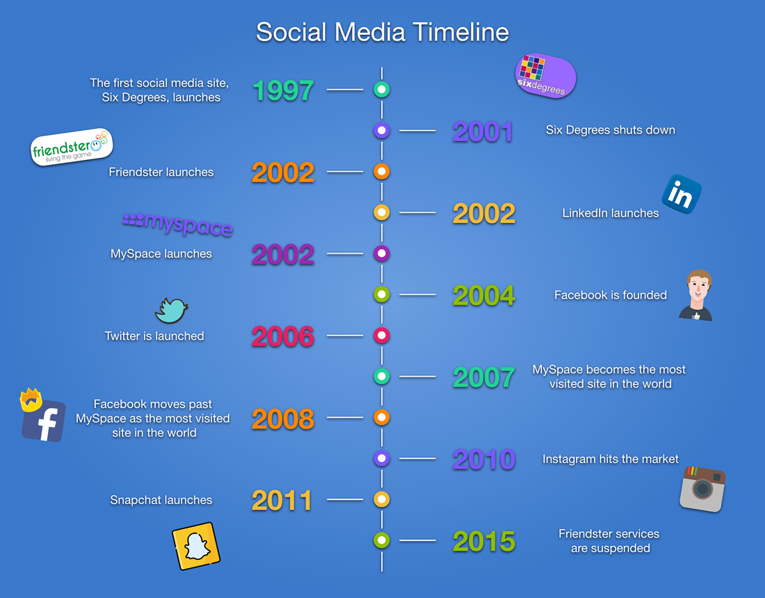 History of Social Media (It's Younger Than You Think)
