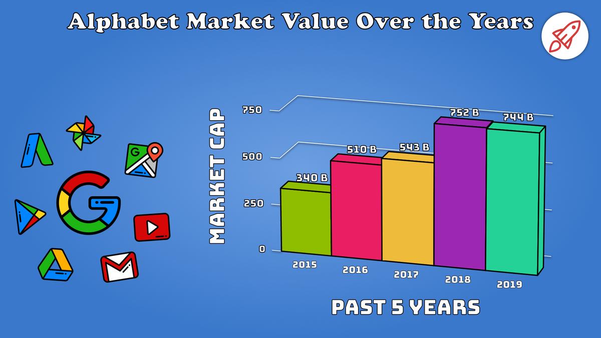 Alphabet Market Value:2012 - 2019