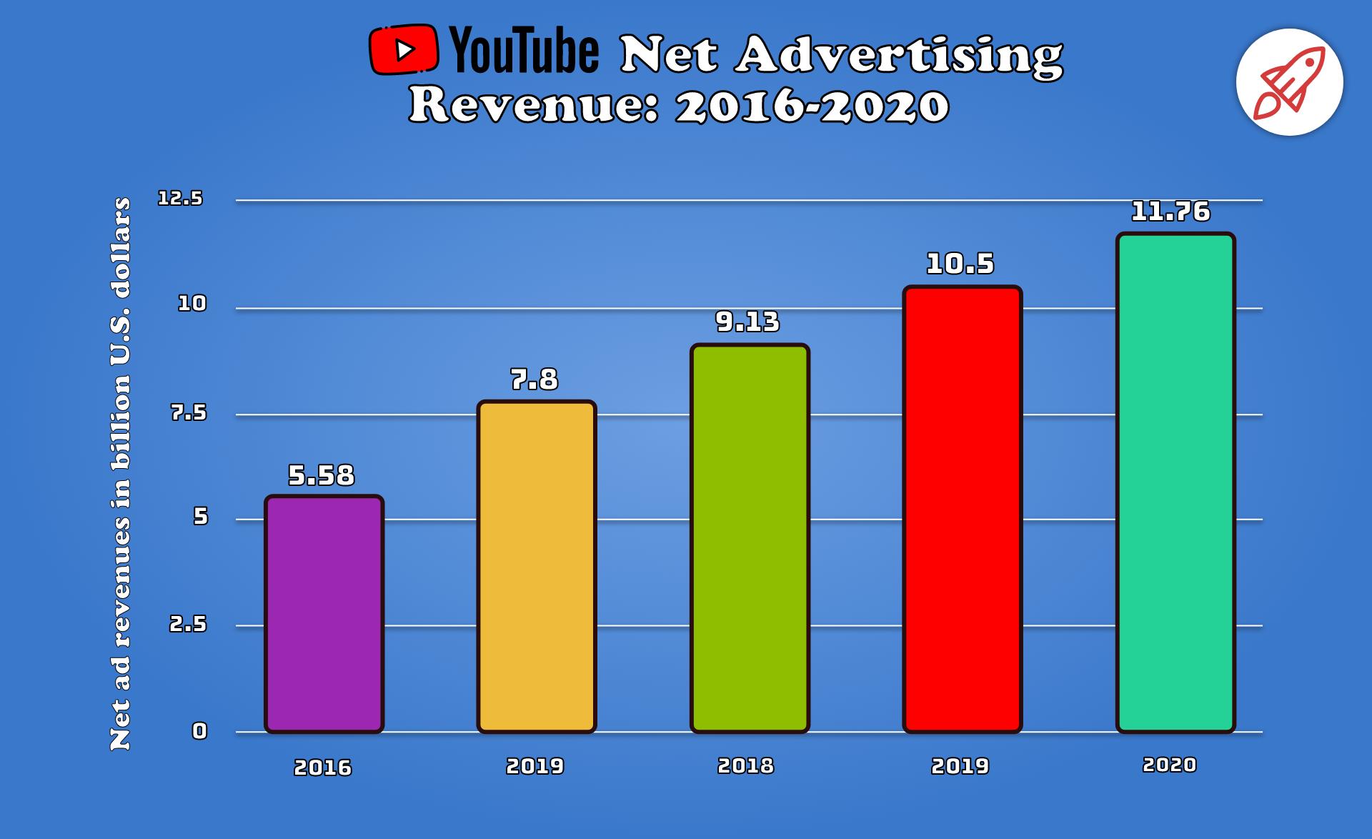 YouTube Advertising Revenue