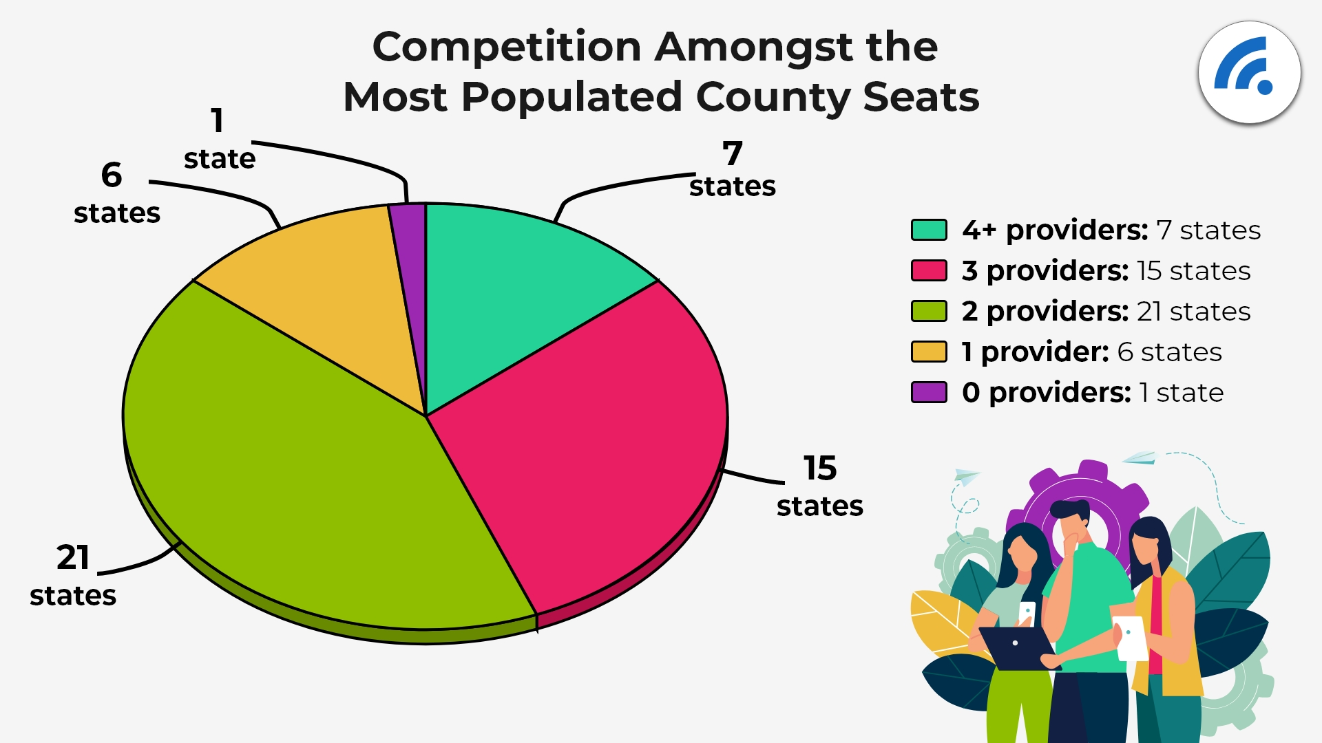 Competition Amongst the Most Populated County Seats.