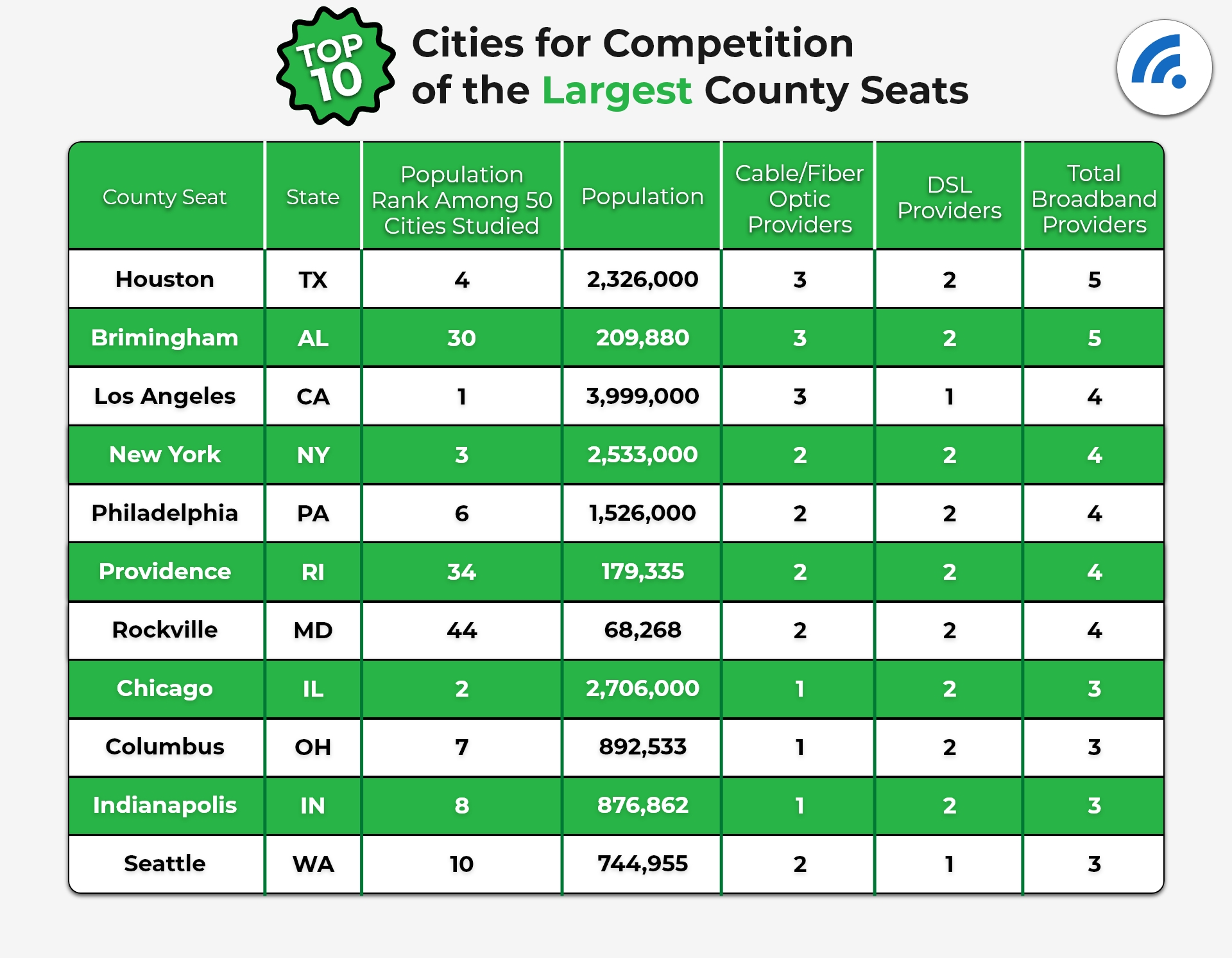 Top 10 Cities For Competition of the Largest County Seats