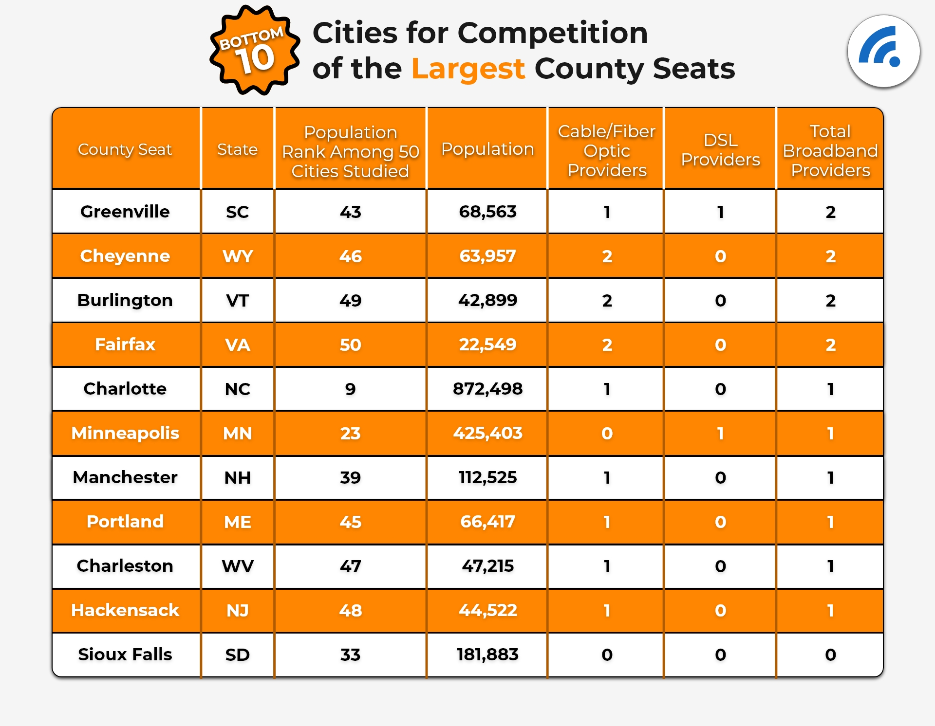 Bottom 10 Cities For Competition of the Largest County Seats