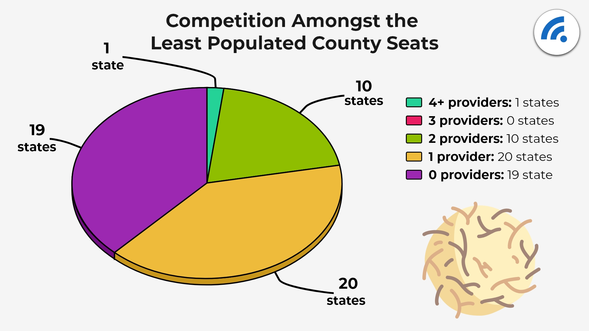 Competition Among the Least Populated County Seats