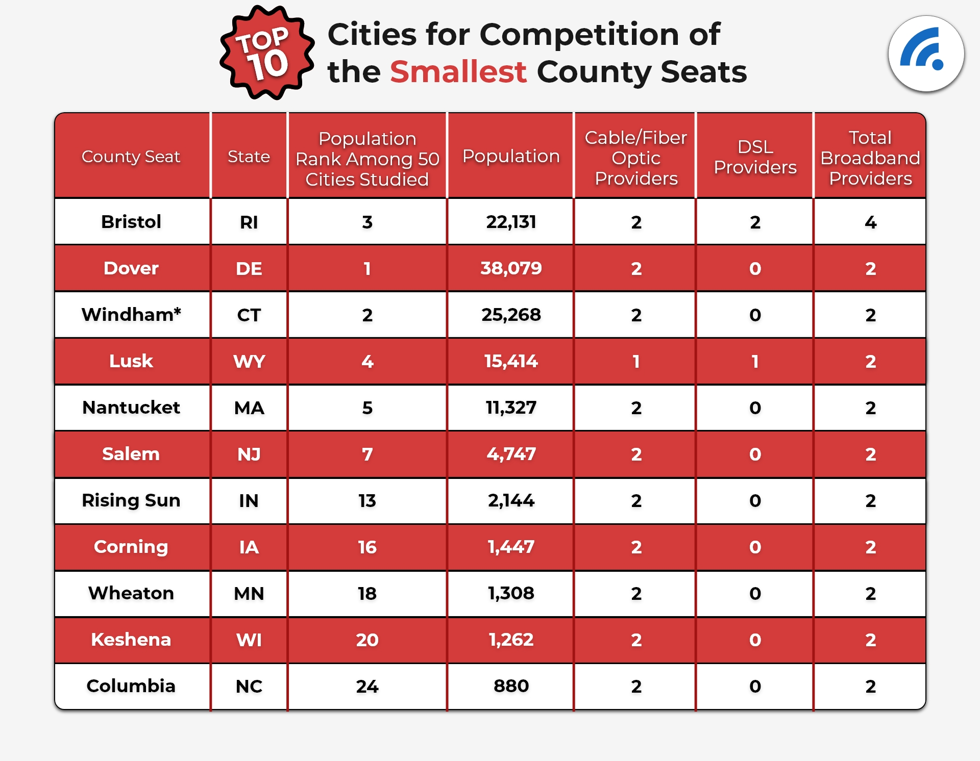 Top 10 Cities for Competition of the Smallest County Seats