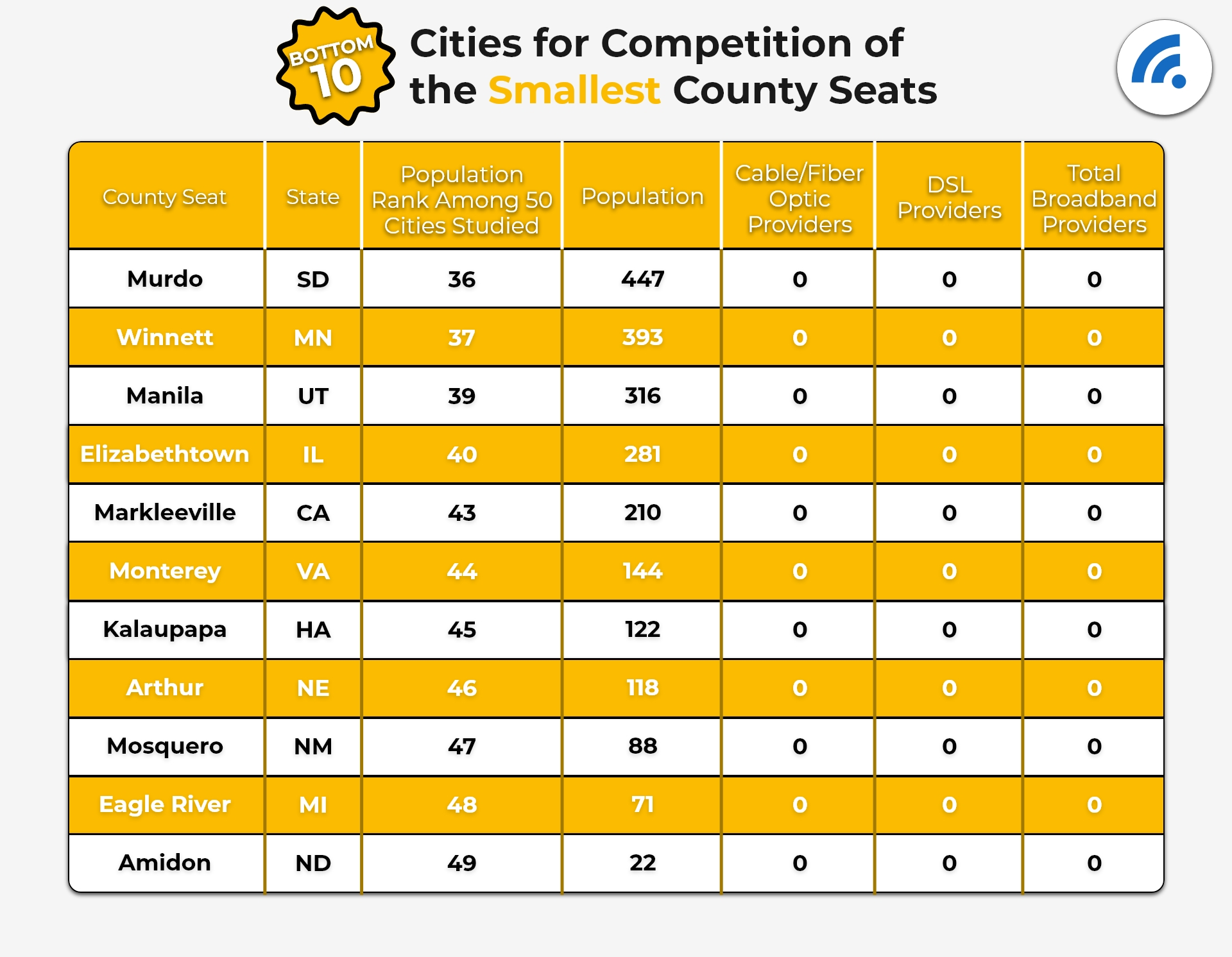 Bottom 10 Cities for Competition of the Smallest County Seats