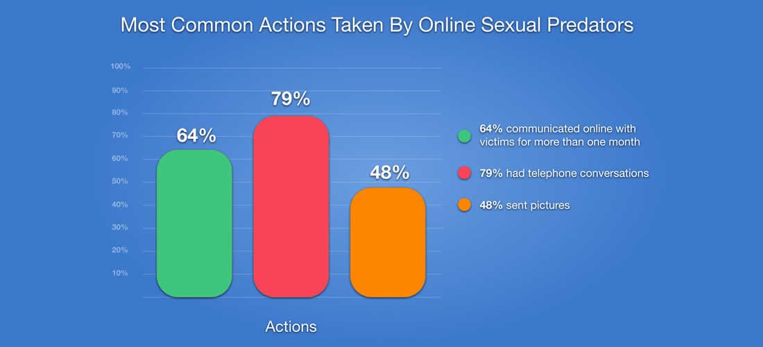 Most Common Actions Taken By Online Sexual Predators