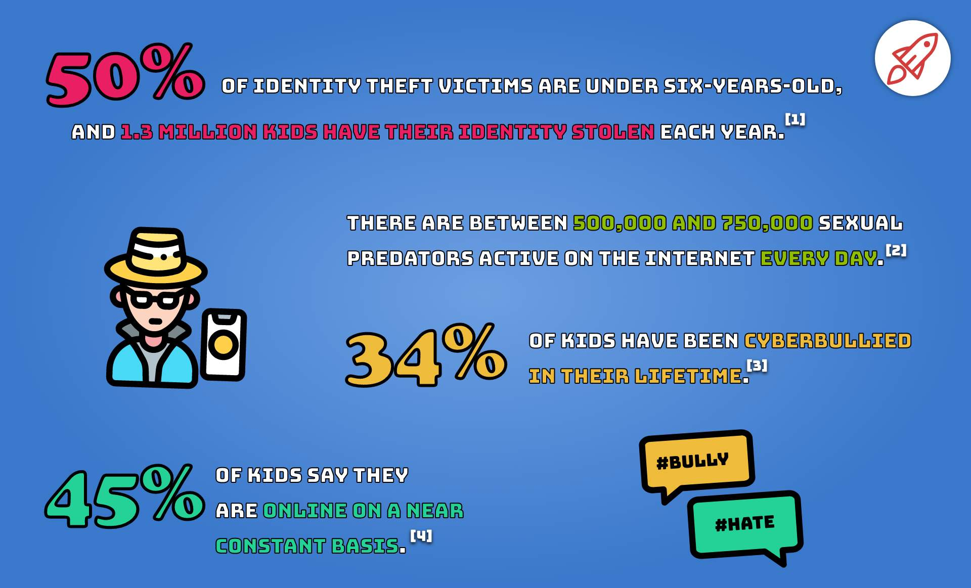 Online Security Statistics