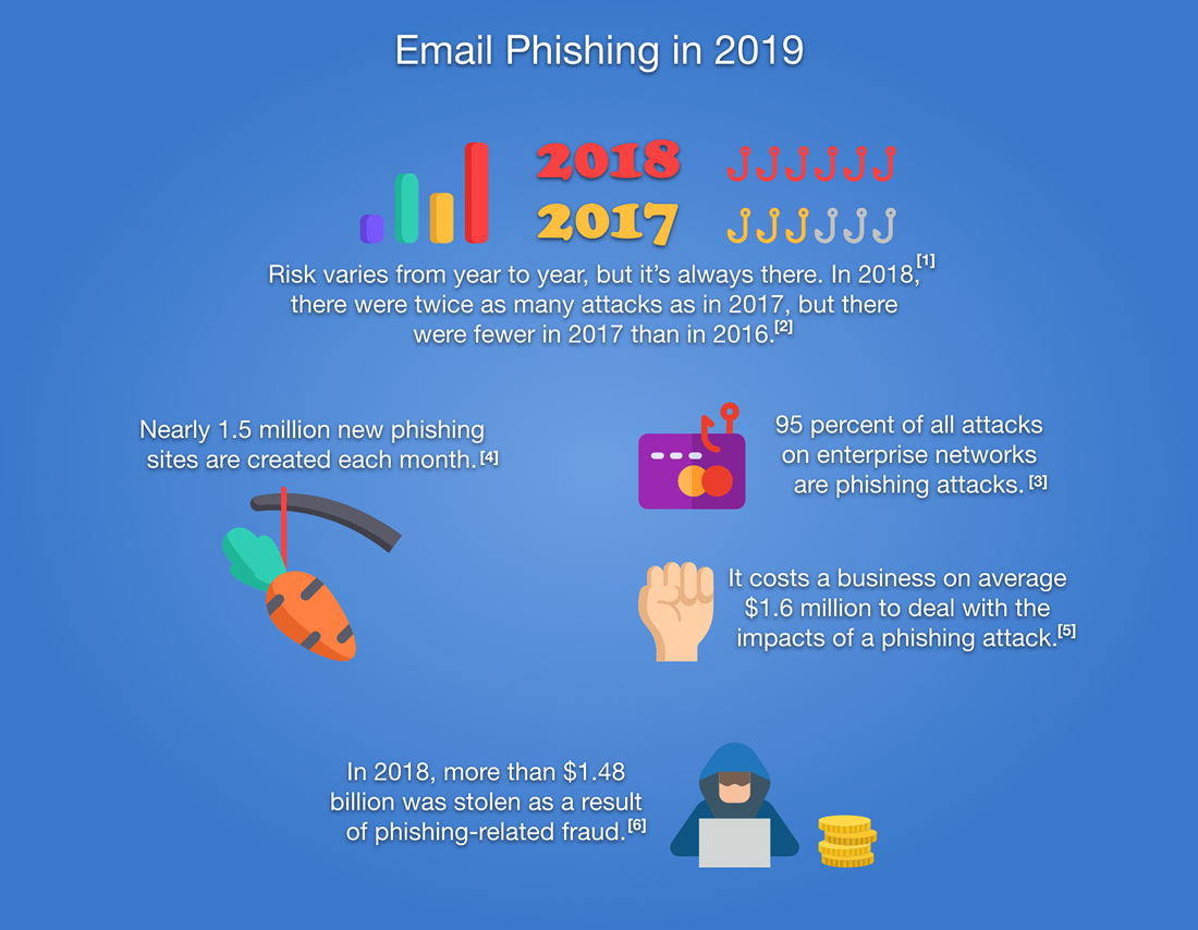 Email Phishing in 2019