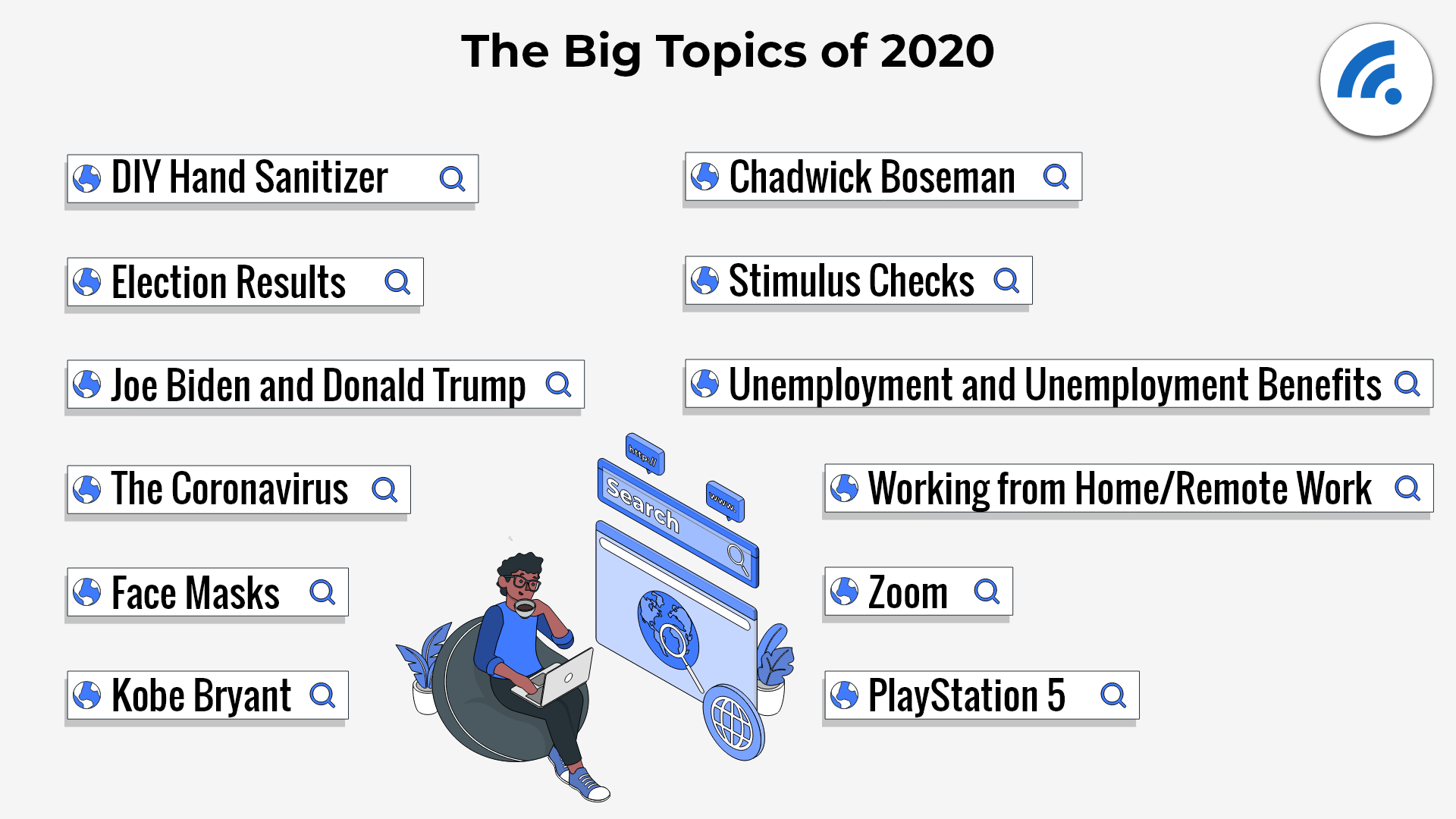 The Most Searched Topics Of The Last Year (And Beyond)