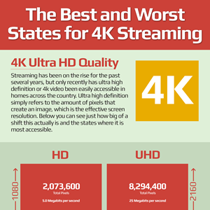 Best and Worst States for 4k Streaming