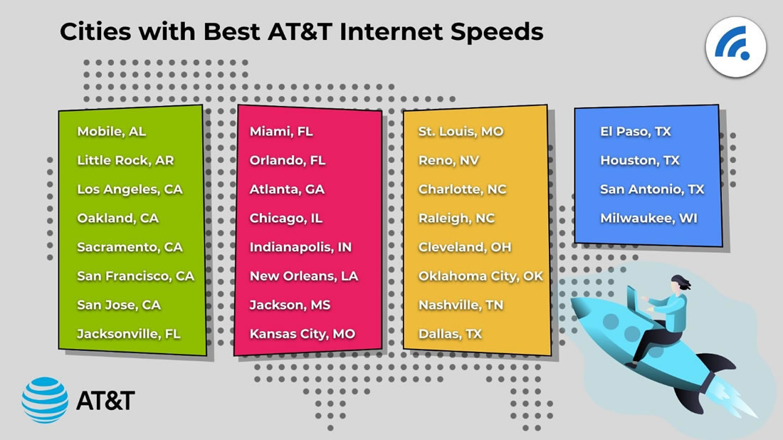Cities with Best AT&T Internet Speeds