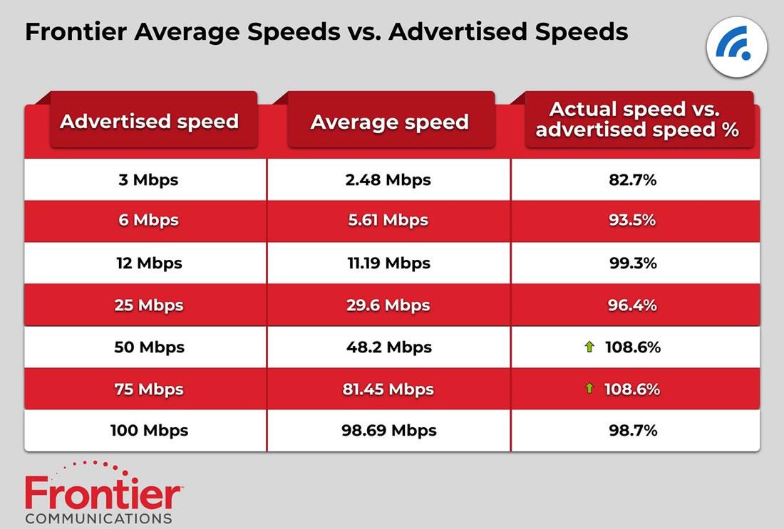 Frontier Advertised Speeds vs. Actual Speeds