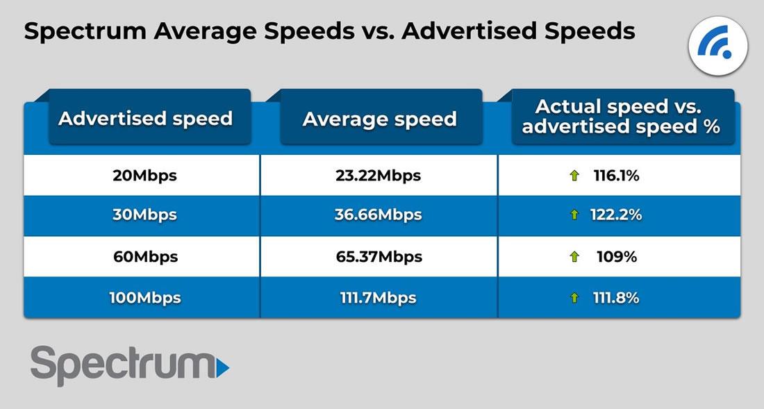 Spectrum Advertised Speeds vs. Actual Speeds