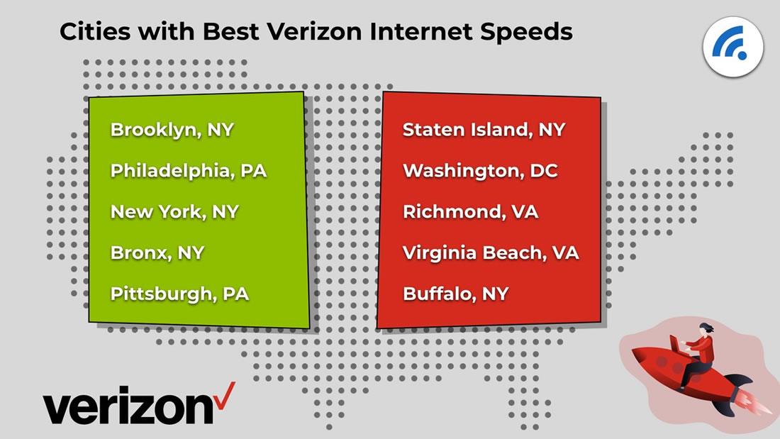 Cities with Best Verizon Internet Speeds