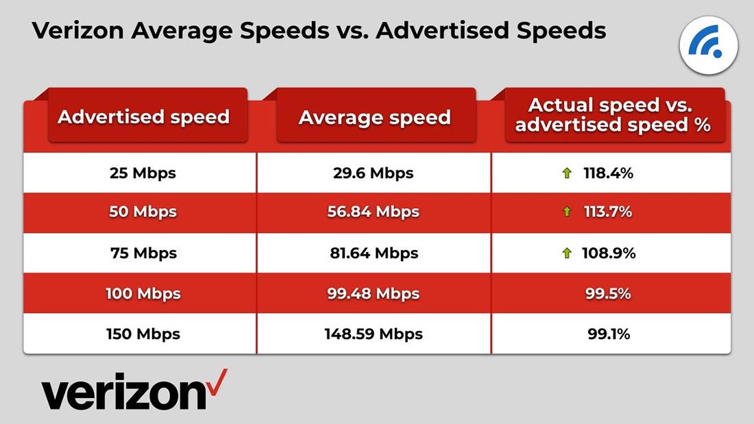 Verizon Advertised Speeds vs. Actual Speeds