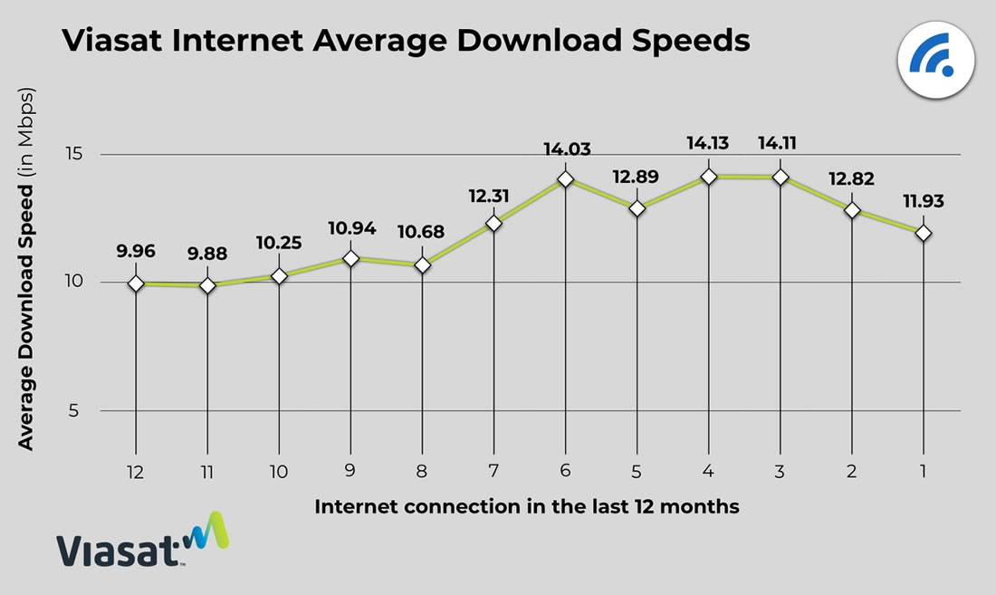 Viasat Internet Average Download Speeds