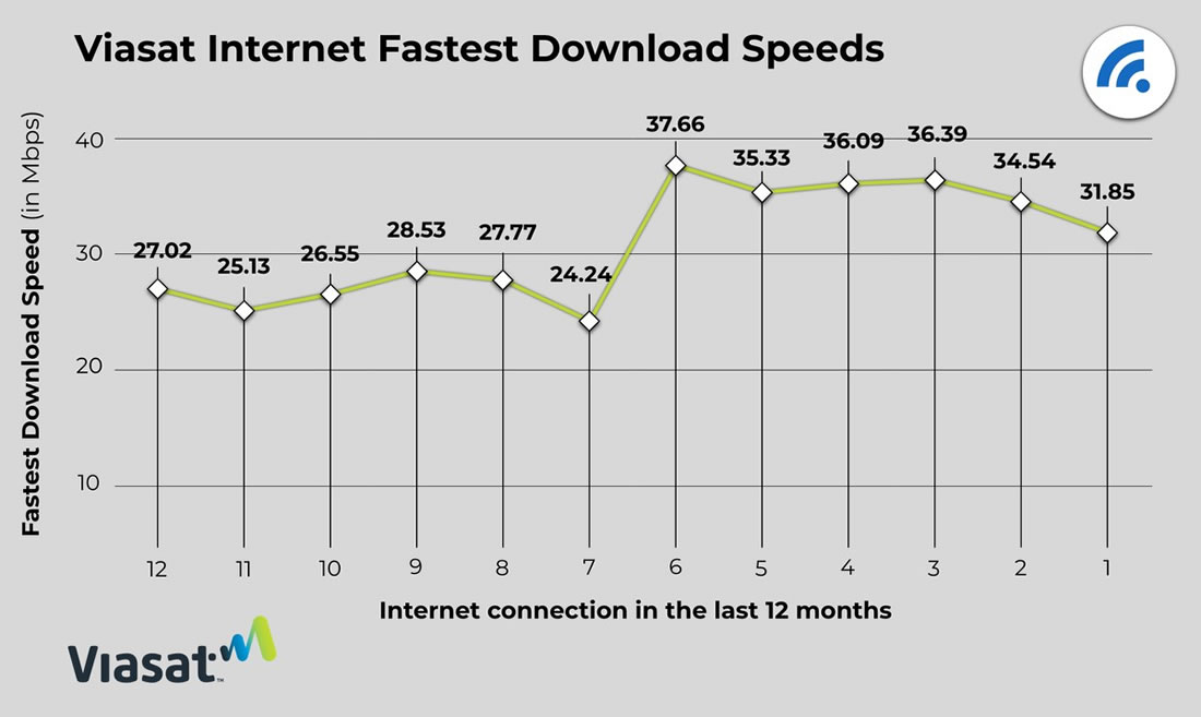Viasat Internet Fastest Download Speeds