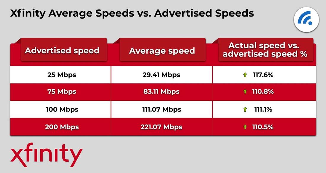 Xfinity Advertised Speeds vs. Actual Speeds