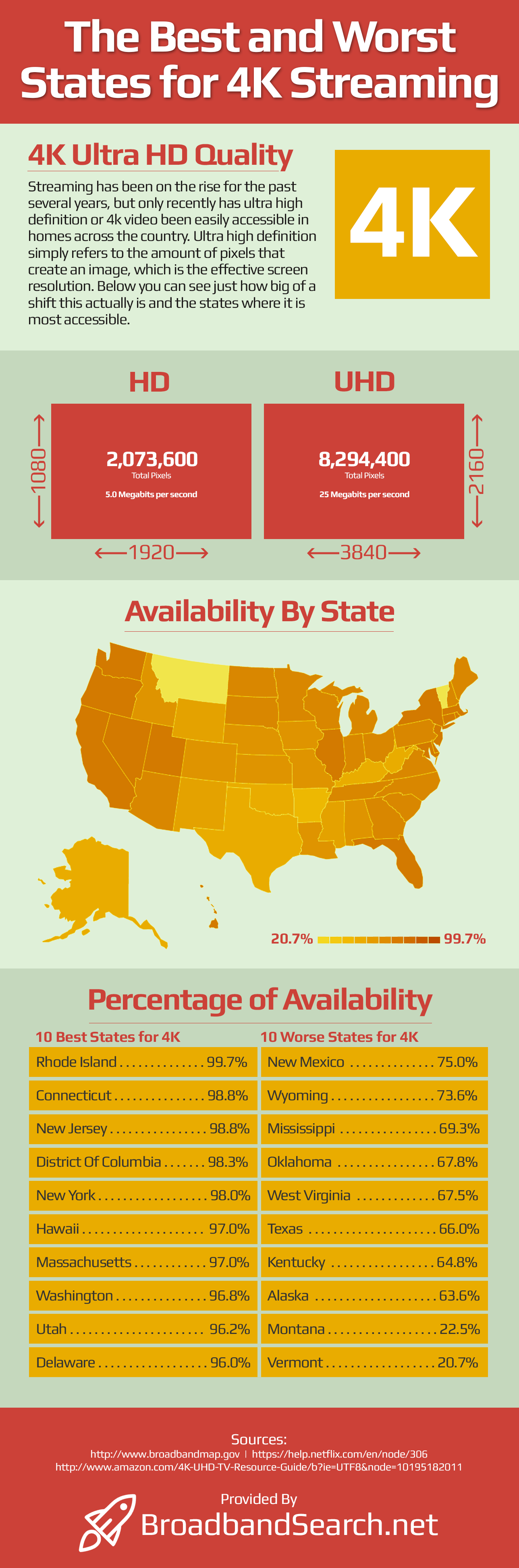The best and worst states for 4k streaming infographic